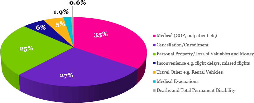 Percentage of the different types of claims recorded by Chubb for Business Travel Insurance policies