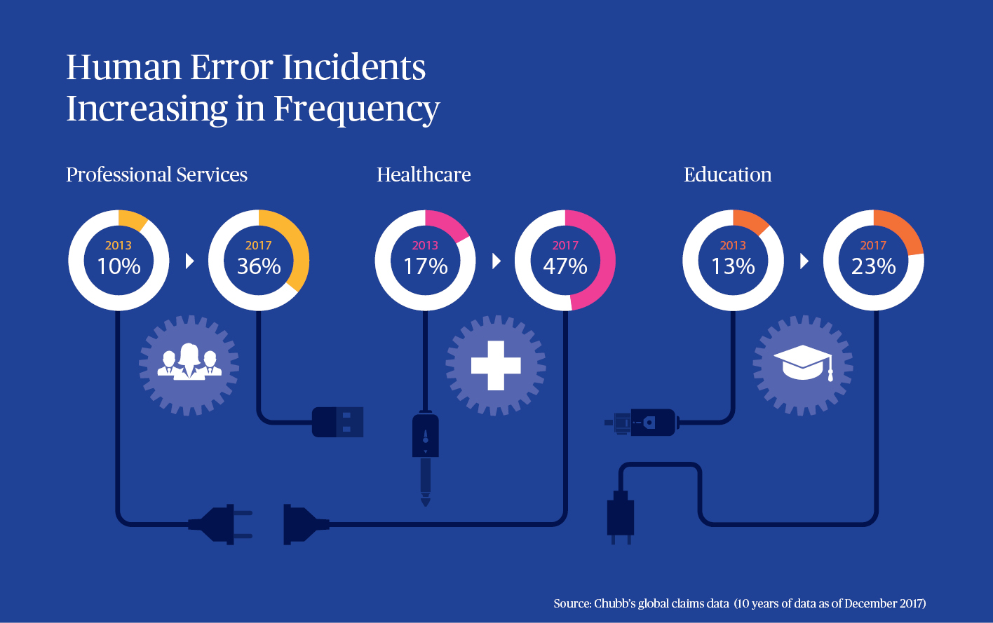 Human error incidents as a key cause for cyber claims is increasing in frequency