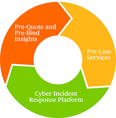 Preparation and Response - the Chubb Cyber solution