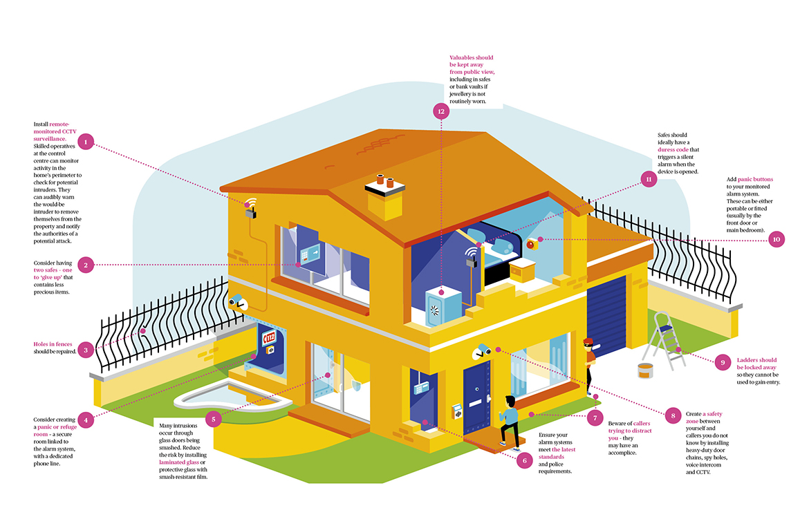 Illustration of a house with callouts describing security measures