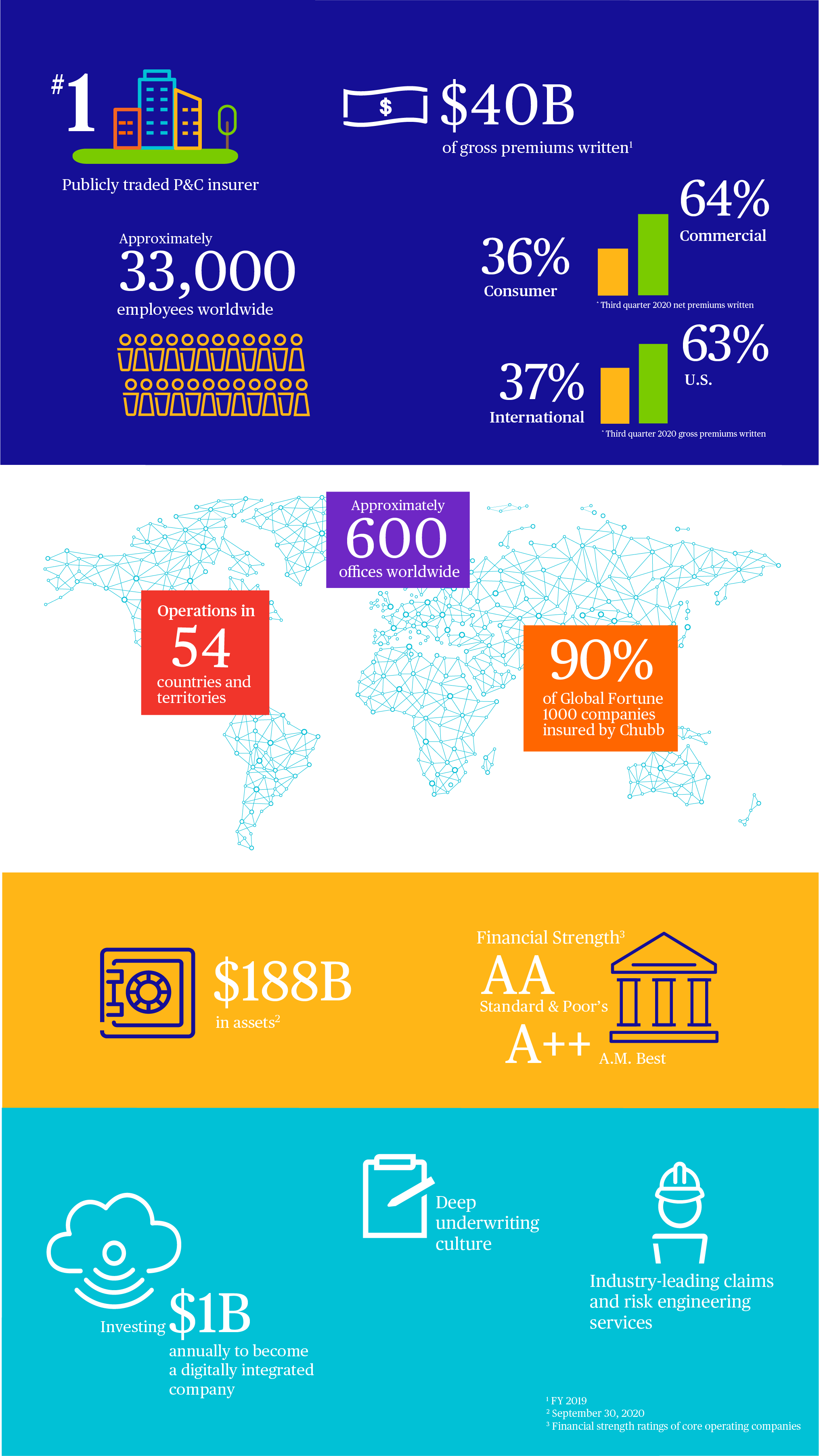 Infographic providing an overview of Chubb's financial performance and company statistics